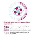 Ergo Risiko Report Infografik 7